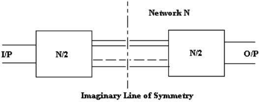 it can be divided into two half networks N/2 about the line of symmetry as shown