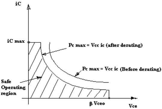 point must lie on or below the hyperbola for safe operation. 27. Define thermal resistance. The
