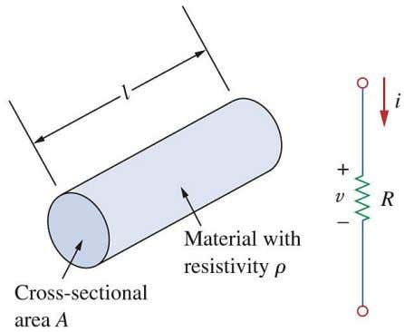a lower potential to a higher potential, v = − iR . 2.1.2 . The resistance