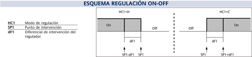 ESQUEMA REGULACIÓN ON-OFF HC1=H HC1=C HC1 Modo de regulación On On SP1 Punto de intervención