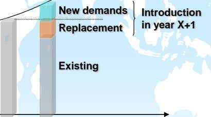 New demands Introduction in year X+1 Replacement Existing