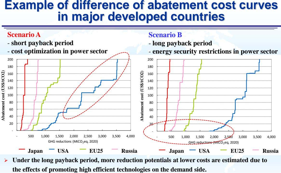 Example of difference of abatement cost curves in major developed countries Scenario A Scenario B