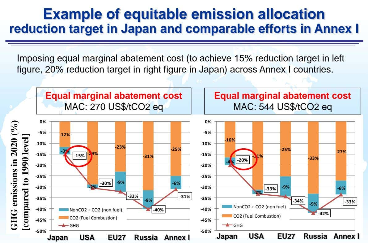 Example of equitable emission allocation reduction target in Japan and comparable efforts in Annex I