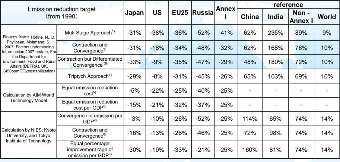 reference Emission reduction target (from 1990) Annex Japan US EU25 Russia Non - I China