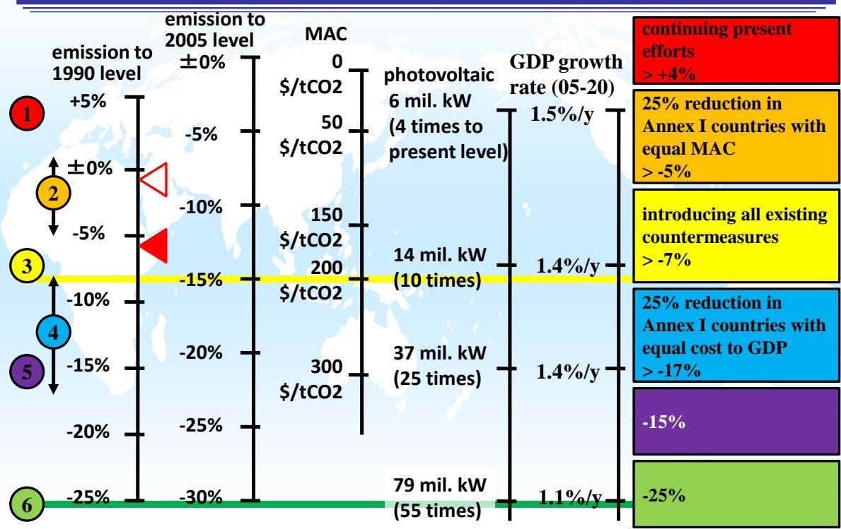 emission to 2005 level continuing present MAC emission to 1990 level efforts ± 0% 0