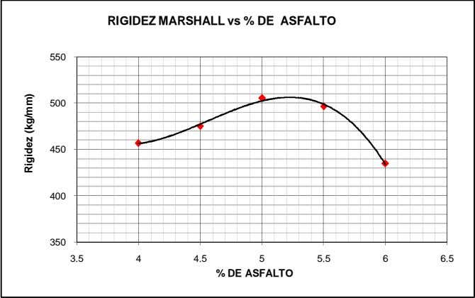 RIGIDEZ MARSHALL vs % DE ASFALTO 550 500 450 400 350 3.5 4 4.5 5