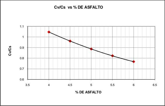 Cv/Cs vs % DE ASFALTO 1.1 1 0.9 0.8 0.7 0.6 3.5 4 4.5 5