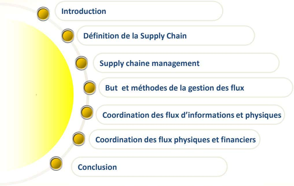 Introduction Définition de la Supply Chain Supply chaine management But et méthodes de la gestion