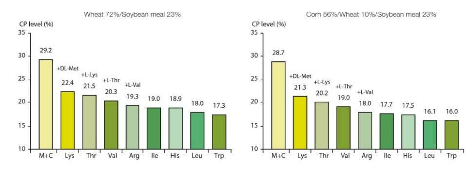 without supplementation with the corresponding amino acid. Figure 6: Dietary CP level (%) in standard grower