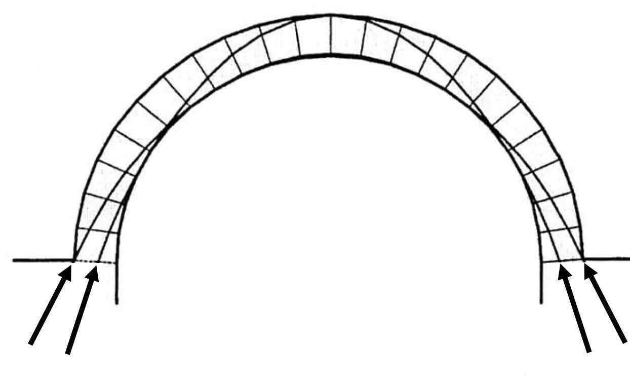 Range Range of of Arch Arch Thrust Thrust Internal thrust lines due to self weight of