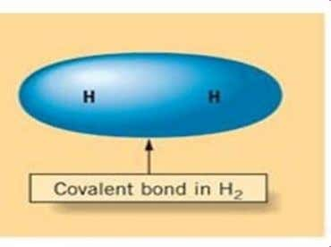 hydrogen gas : Orbital diagram of valence electron 1s H 1s H H – H End