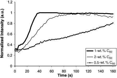 Fig. 4. Normalized peak intensity versus time for samples with various weight percent values of