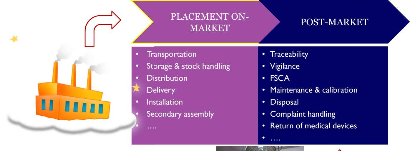 PLACEMENT ON- MARKET POST-MARKET • Transportation • Traceability • Storage & stock handling • Vigilance