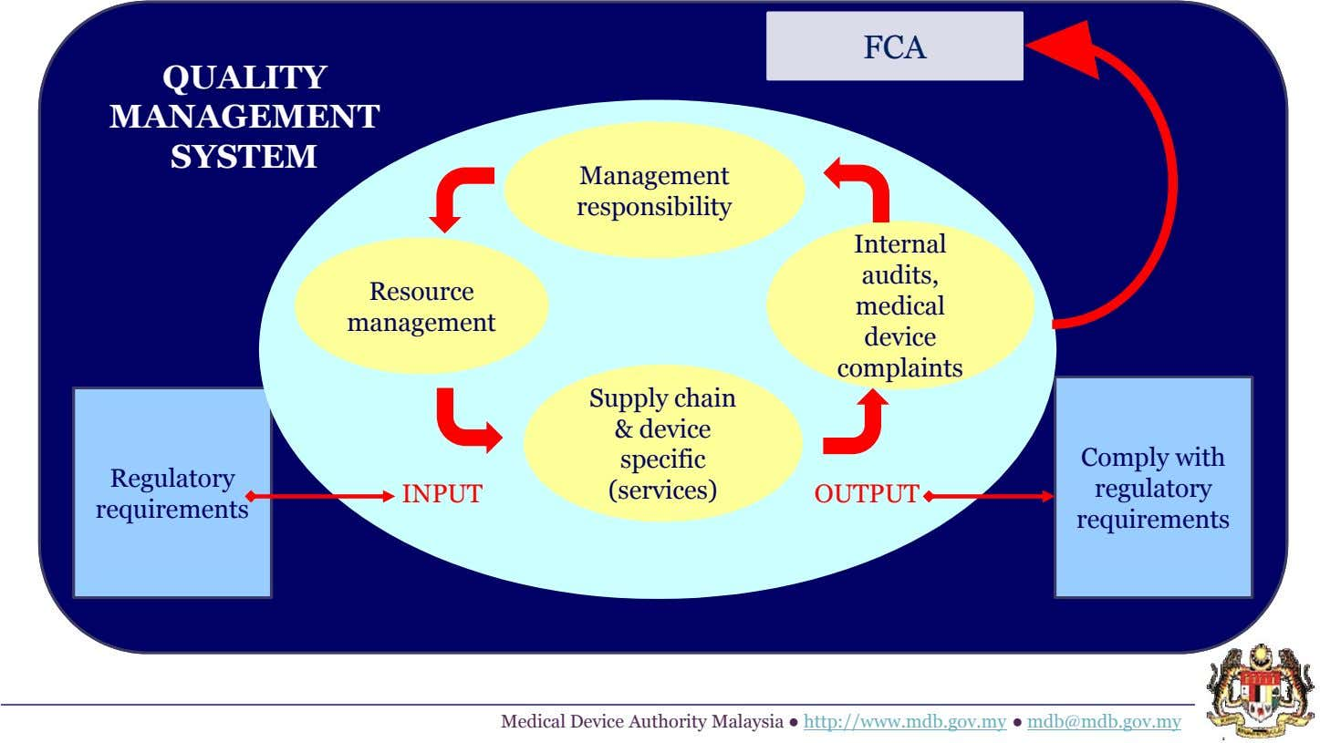 FCA QUALITY MANAGEMENT SYSTEM Management responsibility Internal audits, Resource medical management device