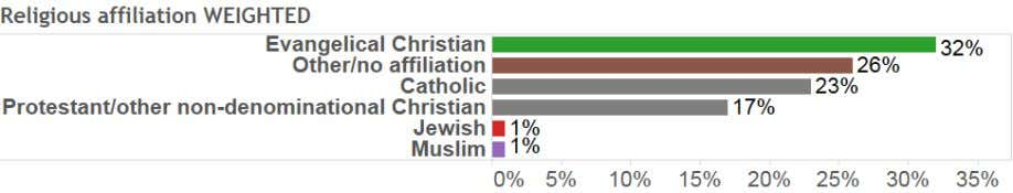 of the following best represents your religious affiliation? 11) What is the highest level of education