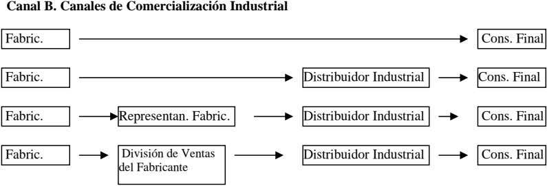 Canal B. Canales de Comercialización Industrial Fabric. Cons. Final Fabric. Distribuidor Industrial Cons. Final