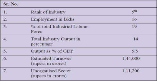 Sources: All India Food Processors Association http://www.aifpa.com/ Table 2.1 Status of Food Processing Industry in
