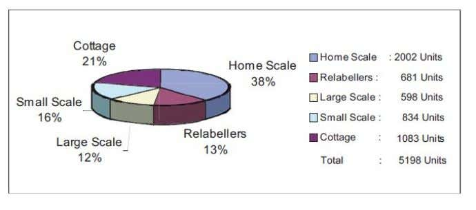and the remaining 681 (13%) were only relabellers Sources: - Web: www.ibef.org The utilization of fruits