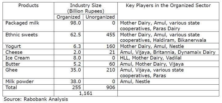 making yogurt, butter, and ghee. The main products, the industry size, and major players are shown