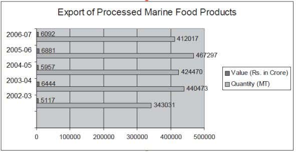 Sources:- APEDA. 2006-2007. Export Statistics and Annual Report, MPI . Processed fish product exports include