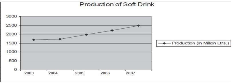 soft drinks has registered a gradual increase as follows : Beverages export and import in India