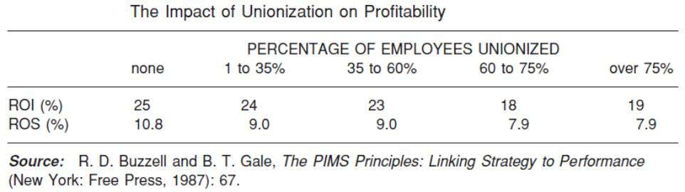 unionized – as in steel, airlines and automobiles Empirical evidence points to the tendency for buyer