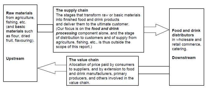 "establishments."" As shown in figure the "" Supply chains and value chains in the food and"