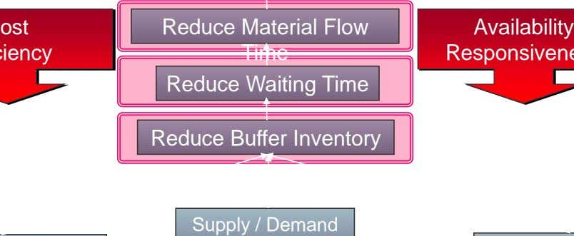 Reduce Material Flow Availability Time Reduce Waiting Time Reduce Buffer Inventory Supply / Demand