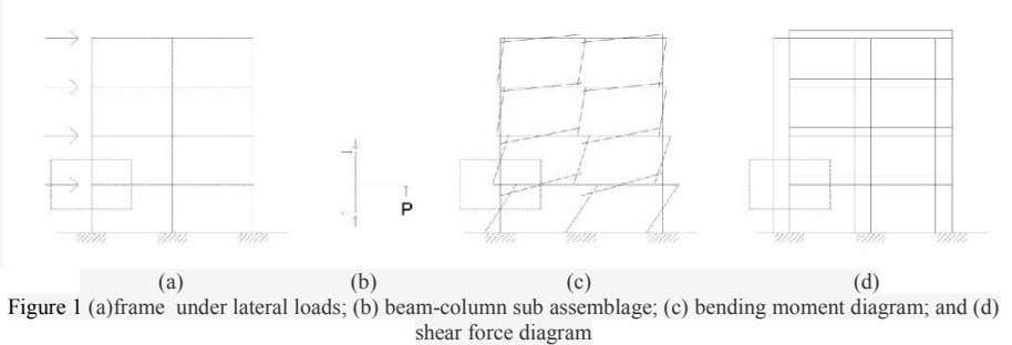 (a) (b) (c) (d) Figure 1 (a)frame under lateral loads; (b) beam-column sub assemblage; (c)