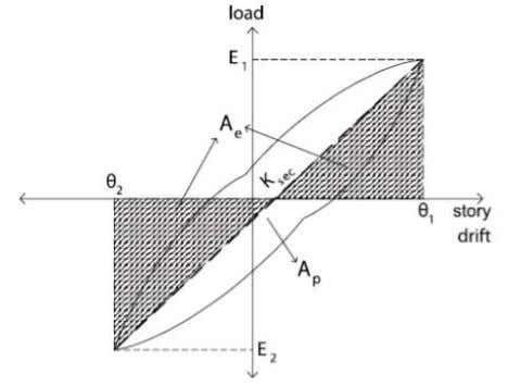 n o r m K Figure 14 Secant stiffness and equivalent damping ratio (Onur,2006) 1.2 1.0