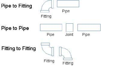 threaded, crimped, capillary, and fusion connections. Flanged connections can be tricky simply because the