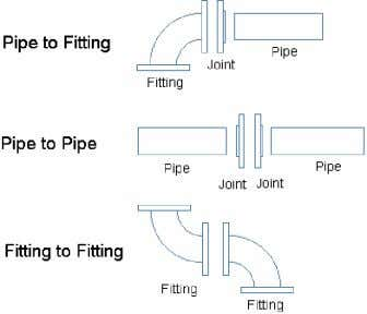 are required when connecting pipe to pipe. See Figure 13. Figure 13: Flanged connections.