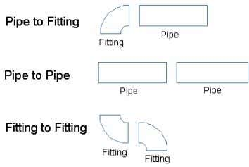 the body of the fitting or pipe together. See Figure 11. Figure 11: Butt welded connections.