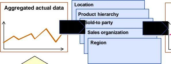 Location Aggregated actual data Product hierarchy Sold-to party Sales organization Region