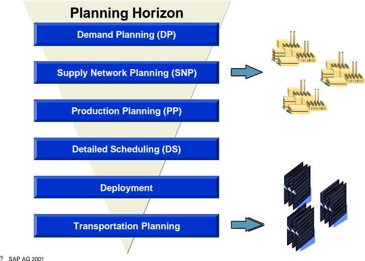 Planning Horizon Demand Planning (DP) Supply Network Planning (SNP) Production Planning (PP) Detailed Scheduling (DS)