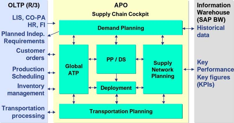 OLTPOLTP (R/3)(R/3) APOAPO Supply Chain Cockpit LIS, CO-PA HR, FI Demand Planning Historical Planned Indep.