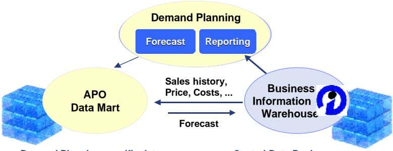 Demand Planning ForecastForecast ReportingReporting Sales history, Business APO Price, Costs, Information Data