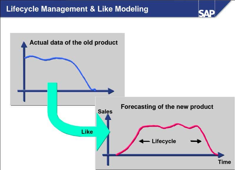 Lifecycle Management & Like Modeling Actual data of the old product Forecasting of the new
