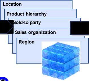 Location Product hierarchy