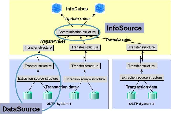 InfoCubes Update rules InfoSource Transfer rules Transfer rules Transfer Transfer structure structure Transfer