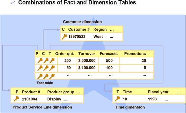 ? Combinations of Fact and Dimension Tables Customer dimension C Customer # Region … 13970522