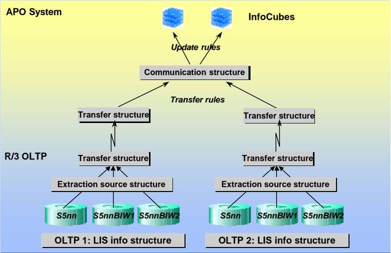 APO System InfoCubes Update rules Communication structure Communication structure Transfer rules TransferTransfer