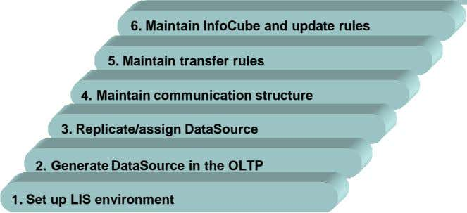6. Maintain InfoCube and update rules 5. Maintain transfer rules 4. Maintain communication structure 3.