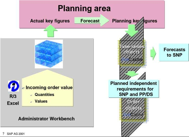 Planning area Actual key figures Forecast Planning key figures Time series Time series Forecasts objects