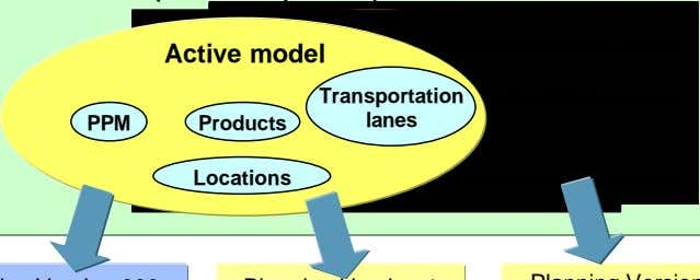 Transportation lanes Locations Simulation model Planning Version 1 version dependent master and
