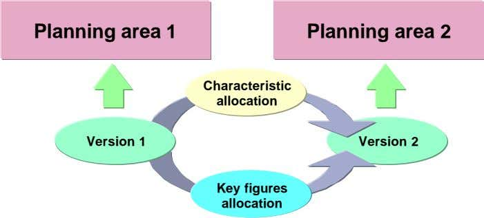 Planning area 1 Planning area 2 Characteristic allocation Version 1 Version 2 Key figures allocation