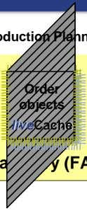 Time series objects live live Cache Cache Key figure Production Planning Order objects live live Cache