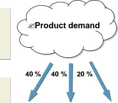 ?Product ?Product demand demand 40 % 40 % 20 %