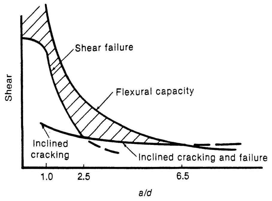 (c) Shear at cracking and failure. Fig. 6-8: Effect of a/d ratio on shear strength
