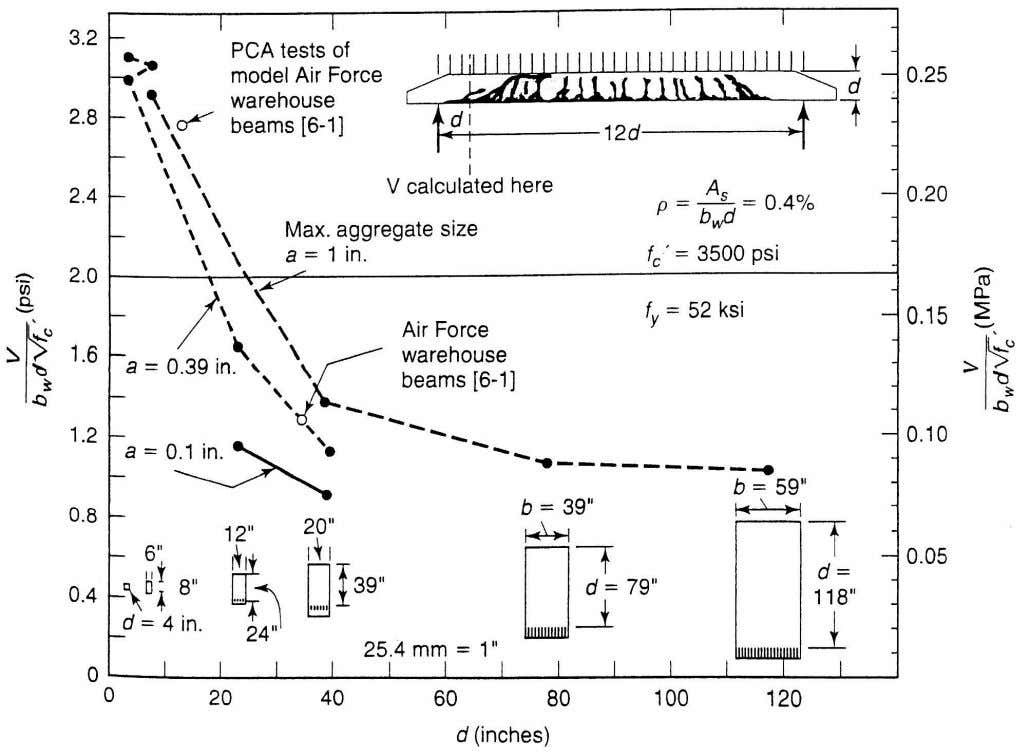 Fig 6-15 Effect of beam depth, d, on failure shear for beams of various sizes.